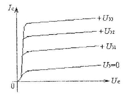 Семейство характеристик полевого транзистора с МДП с наведенным каналом