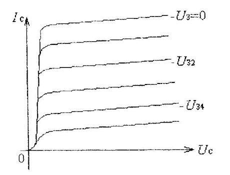 Семейство характеристик полевого транзистора с p-n переходом
