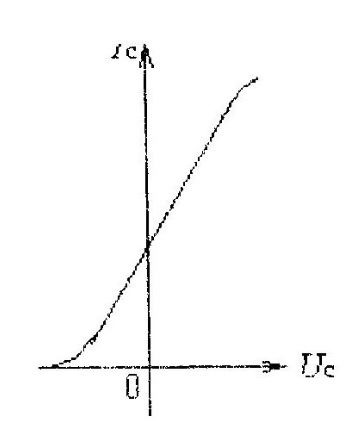 Сток-затворная характеристика МДП транзистора с встроенным каналом