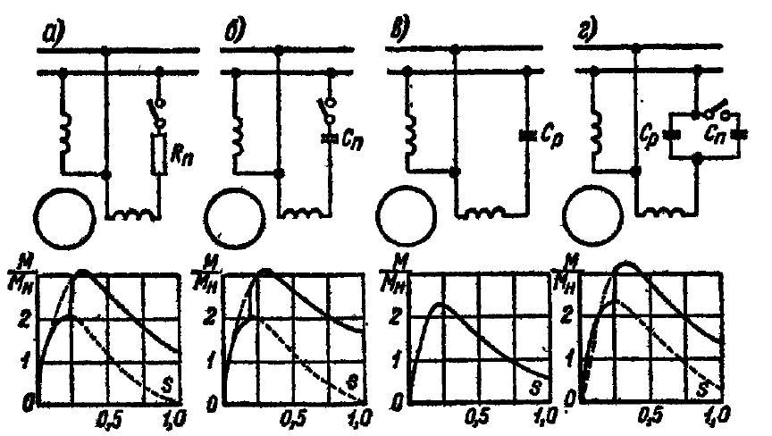 Схема и механические характеристики однофазных электродвигателей при различных схемах пуска