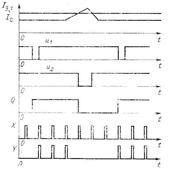 Схема устройства ограничения тока. Диаграмма работы