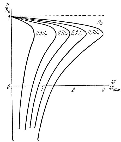 Характеристики асинхронного электродвигателя при изменении питающего напряжения