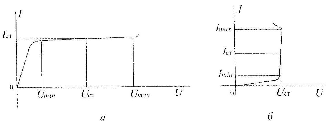 Характеристики транзистора и кремниевого стабилитрона