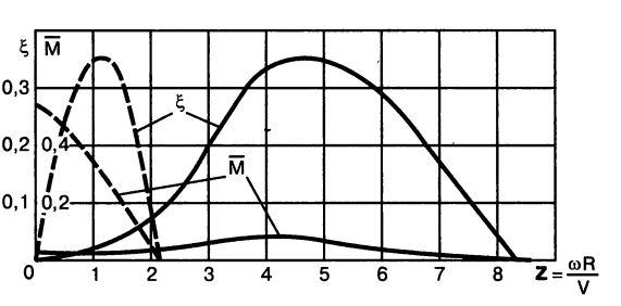 Аэродинамические характеристики быстроходного и тихоходного ветродвигателей