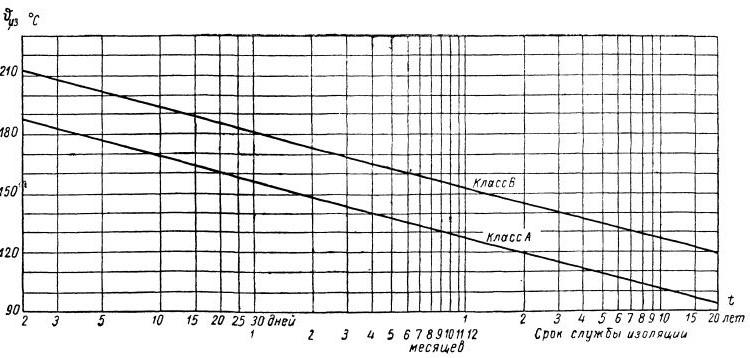 Зависимость срока службы изоляции от температуры ее нагрева