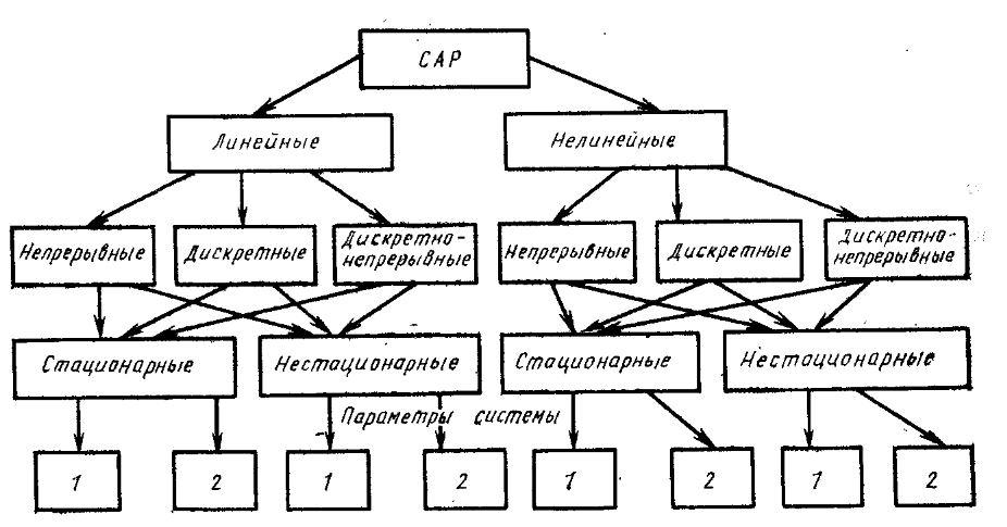 Классификация система автоматического управления САУ