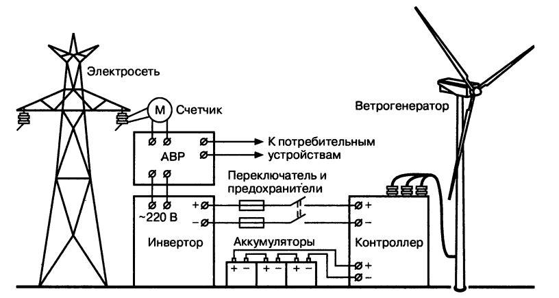 Сетевая схема подключения ветроэлектростанции