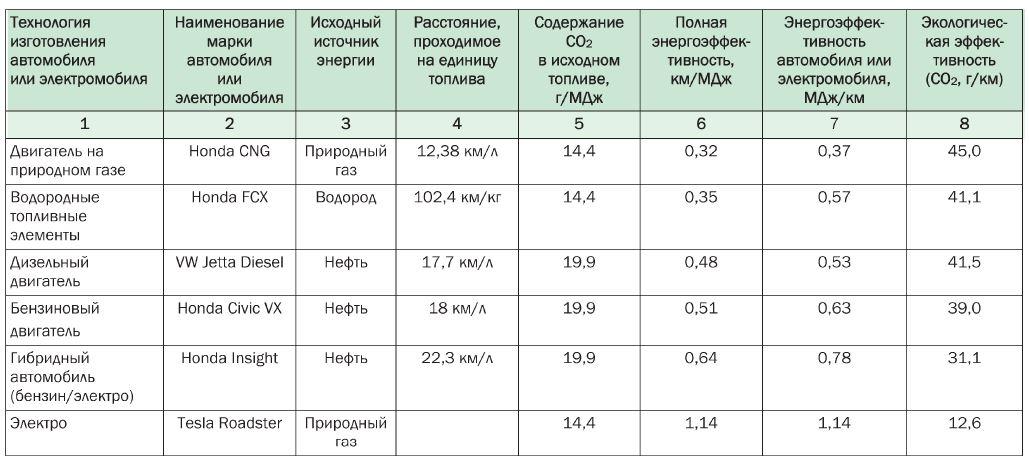 Сравнение энергоэффективности электромобилей, автомобилей, гибридов