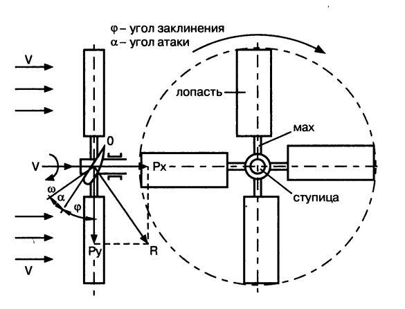 Схема крыльчатого ветроколеса