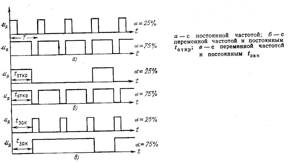 ШИМ и частотный способы модуляции