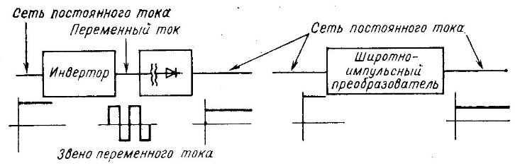 инвертор в цепи постоянного тока