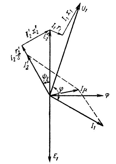 Векторная диаграмма асинхронного электродвигателя в генераторном режиме
