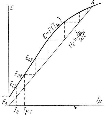 График условий самовозбуждения асинхронного электродвигателя