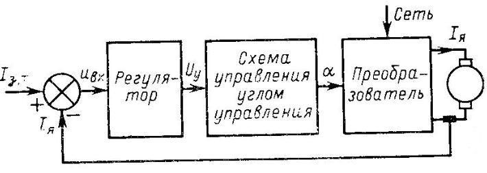 Замкнутая система управления электроприводом