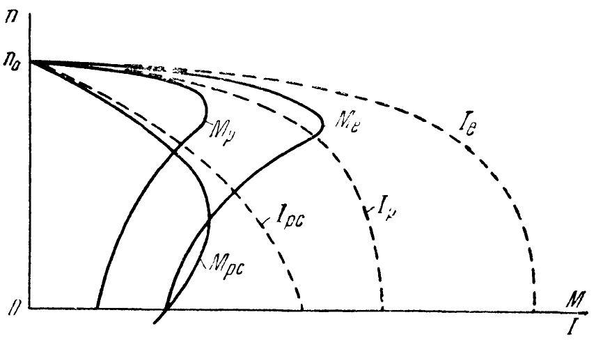 Механическая характеристика асинхронного двигателя при индуктивном сопротивлении ротора