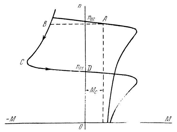 Механическая характеристика асинхронного электродвигателя при рекуперативном торможении при переключении числа пар полюсов