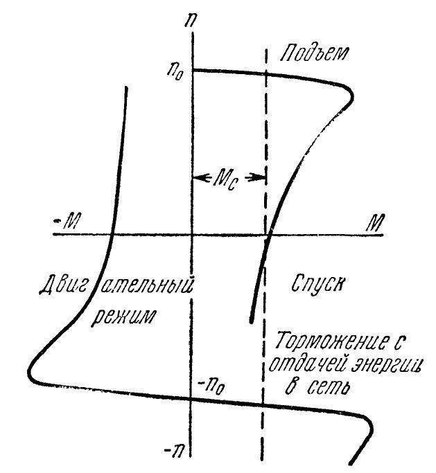 Механическая характеристика асинхронного электродвигателя при рекуперативном торможении