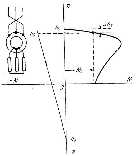 Механическая характеристика асинхронного электродвигателя при торможении противовключением при реактивном статическом моменте
