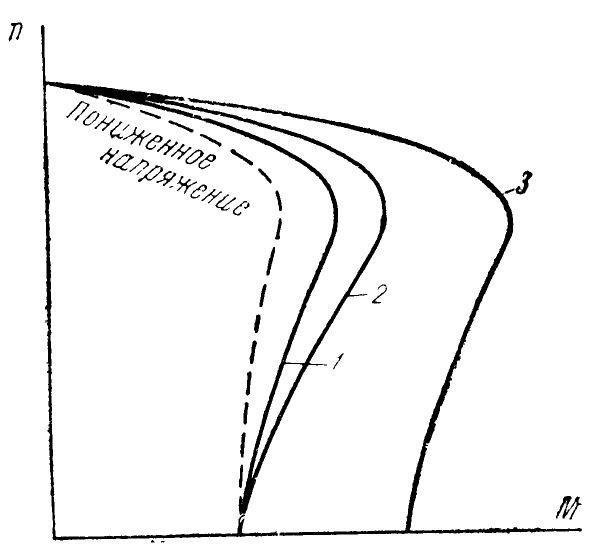 Механическая характеристика асинхронной машины при подключении в цепь статора добавочных активных или реактивных сопротивлений