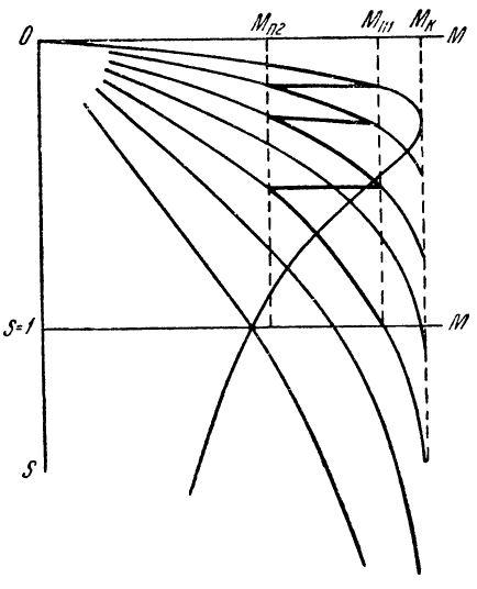 Пусковые характеристики асинхронного электропривода с фазным ротором