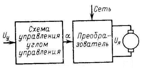 Разомкнутая система управления электроприводом
