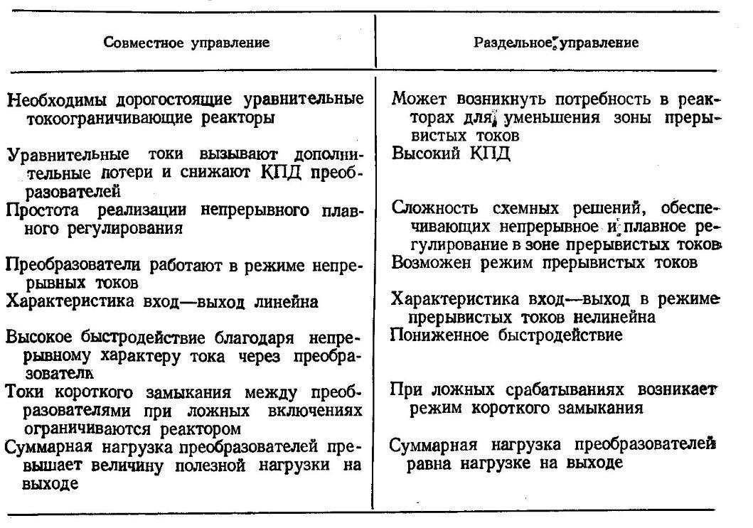 Сравнение раздельного и совместного управления тиристорными электроприводами