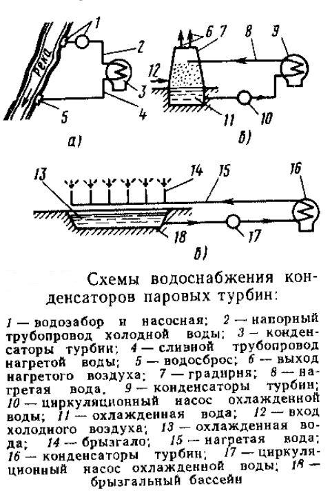 Схема водоснабжения конденсаторных паровых турбин