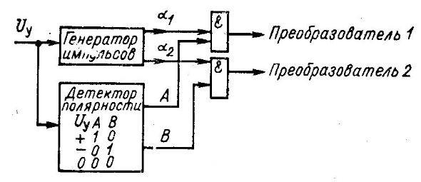 Упрощенная схема раздельного управления тиристорным преобразователем