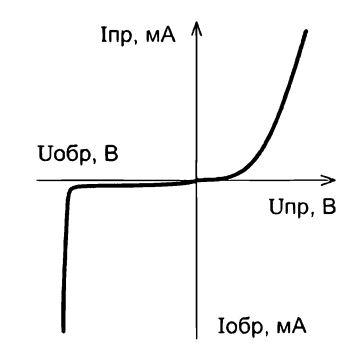 Характеристика стабилитрона