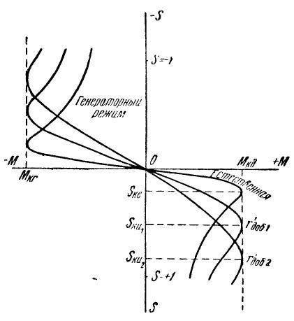 Характеристики асинхронной машины при наличии добавочного сопротивления в роторной цепи