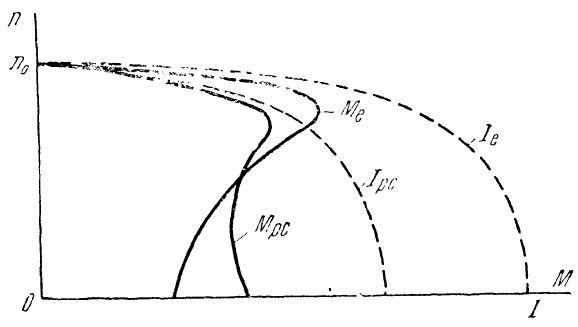 Характеристики при наличии параллельного индуктивного сопротивления в цепи ротора