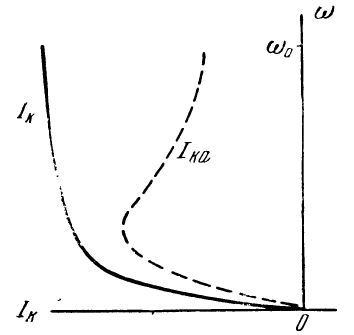 Характер изменения тока при динамическом торможении асинхронного электродвигателя