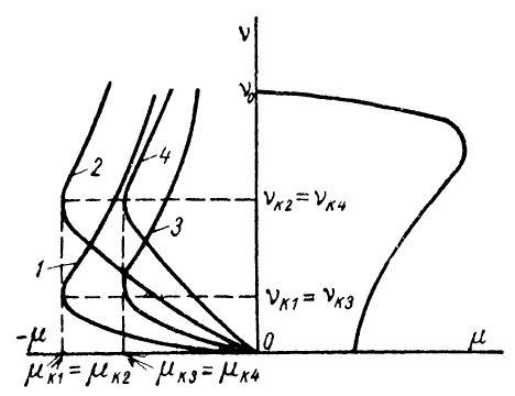 характеристика динамического торможения при различных роторных сопротивлениях и разных значениях статорных токов
