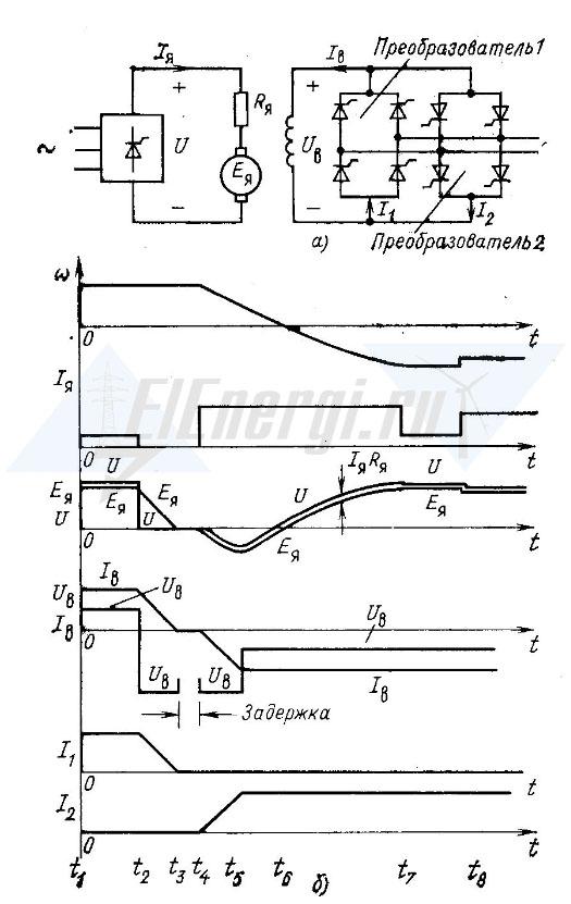 Диаграмма реверса ДПТ НВ 11