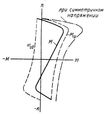 Добавочное сопротивление при симметричном режиме работы асинхронного электродвигателя