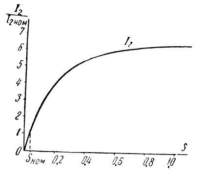 Зависимость тока ротора от скольжения
