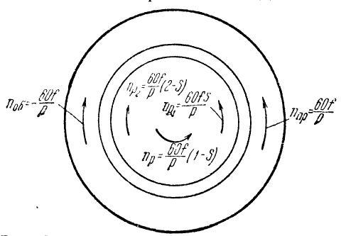 Магнитодвижущие силы прямой и обратной последовательности при питании статора несимметричным напряжением