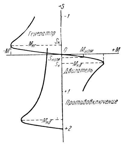 Механическая характеристика асинхронной машины в двигательном и генераторном режимах
