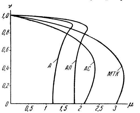 Механические характеристики различных типов АД с КЗ ротором