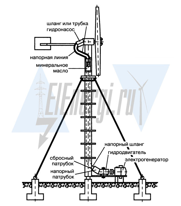 Схема гидропривода для ветроэлектростанции