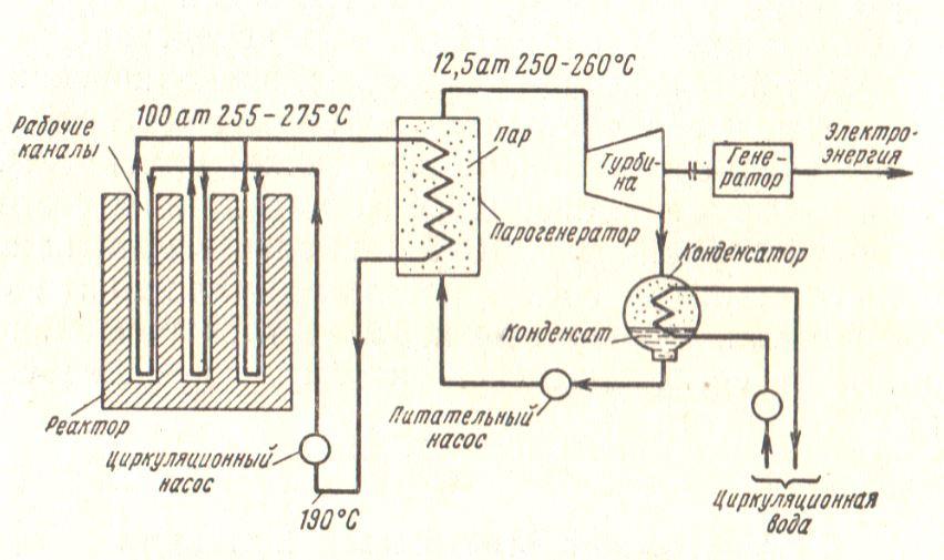 Упрощенная схема атомной электростанции