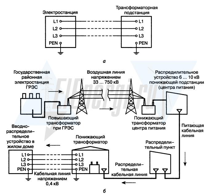 Упрощенная схема передачи электроэнергии от электростанции до потребителя