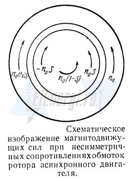 Изображение магнитодвижущих сил