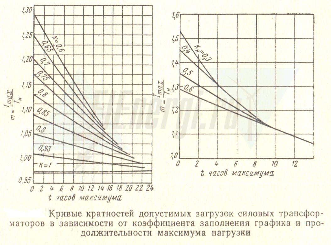 Кривые кратностей загрузки силовых трансформаторов