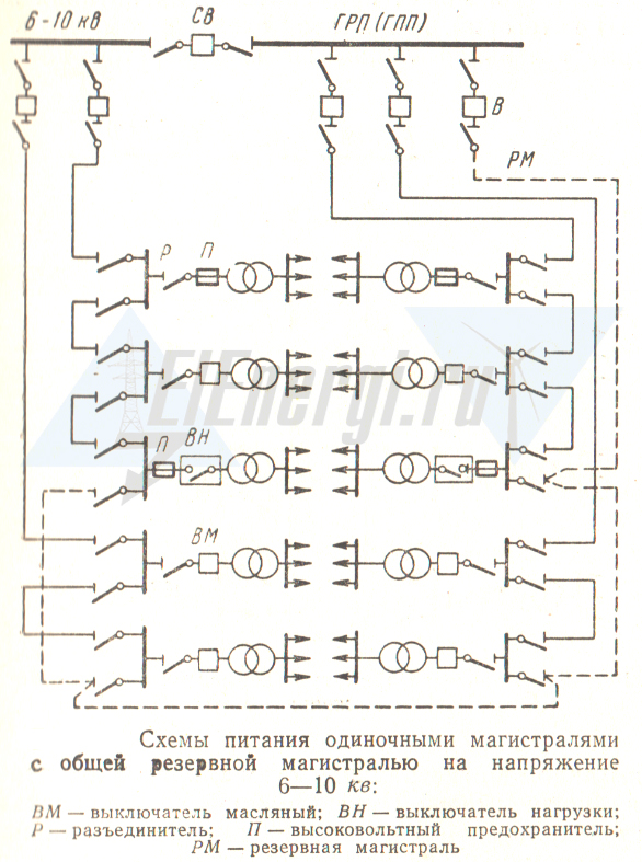 Магистральная схема электроснабжения с резервной магистралью на напряжение 6-10 кВ