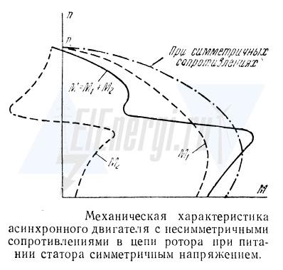 Механическая характеристика асинхронного электродвигателя при нессиметричном сопротивлении роторной цепи