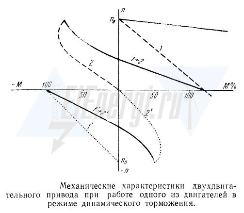 Механическая характеристика двухдвигательного электропривода при работе одного из них в режиме динамического торможения