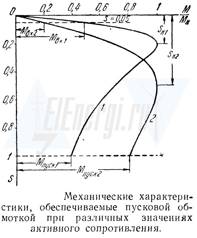Механические характеристики синхронного электродвигателя в режиме асинхронного