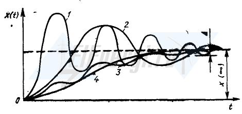 Основные типы переходных процессов