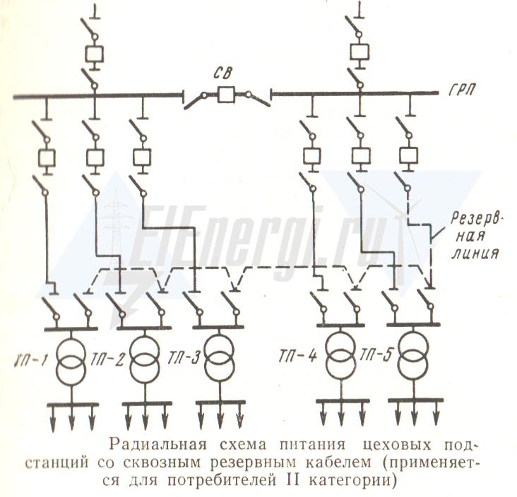 Радиальная схема электроснабжения цеховой подстанции со сквозным резервным кабелем